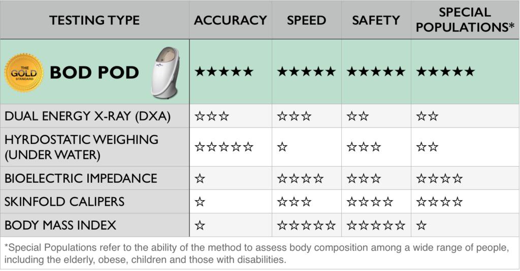 Bod pod comparison chart